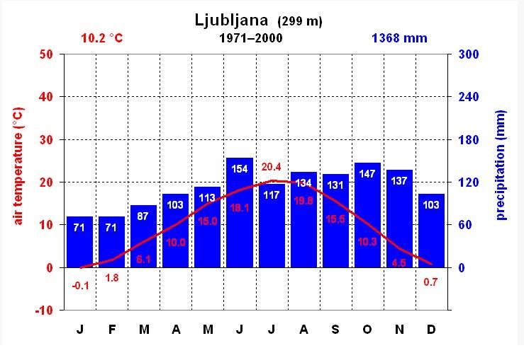 le temps chaque mois à Ljubljana pluviométrie